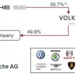 VOLKSWAGEN un Porsche apvienojas